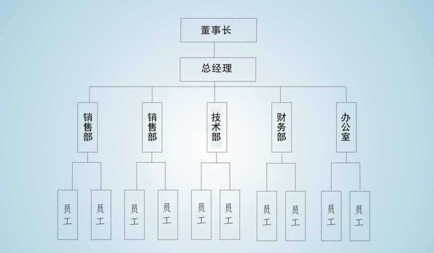中药betway必威体育首页西汉姆生产厂家组织机构图